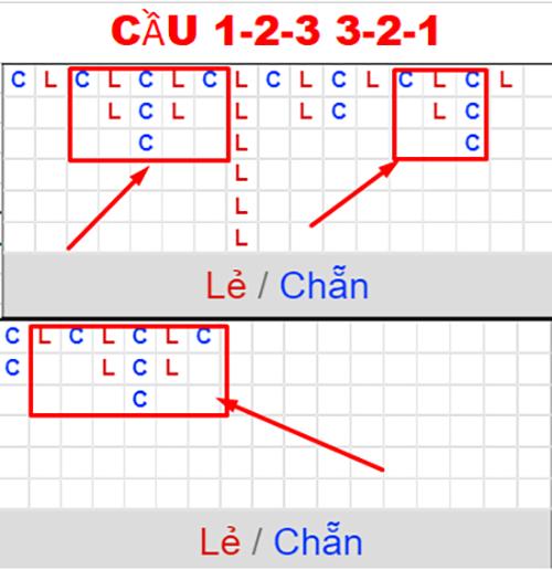 Cầu 1-2-3 trong xóc đĩa